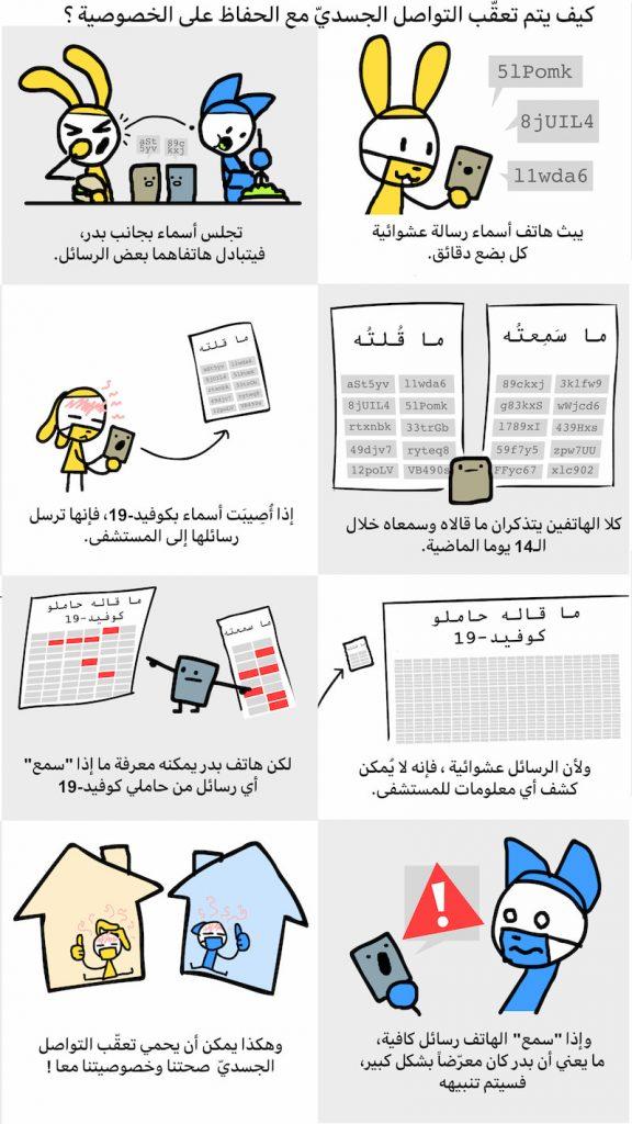 كاريكاتير يشرح بشكل مبسط عملية التعقب